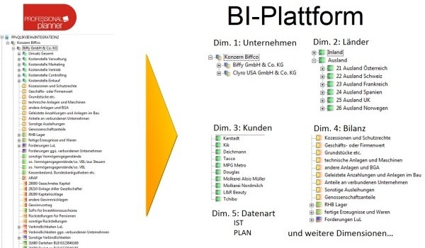 bi-integration_plattform